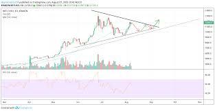 Kraken Bitcoin Price Chart Btc Xbt Usd Analysis For Kraken Xbtusd By Hyptocrypto234