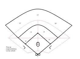 Baseball Spray Chart Template Free Baseball Positions Diagram Download Free Clip Art