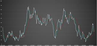 Market Sentiment Index Chart Gold Daily Sentiment Index Gives Buy Signal Spdr Gold