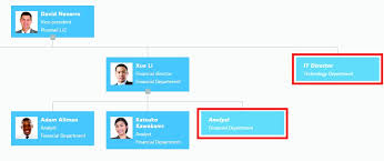 Plumsail Org Chart How To Display Vacancies In Sharepoint Org Chart Plumsail
