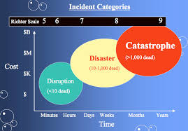 Richter Magnitude Scale Wikipedia