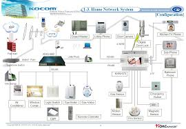 kocom home network system proposal ppt video online download wireless home network at Digital Home Network Diagram