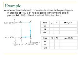 Thermodynamic Processes Chart Ppt Thermodynamics Powerpoint Presentation Id 5875866