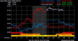 3 Year Silver Chart Gold Price On 03 December 2019