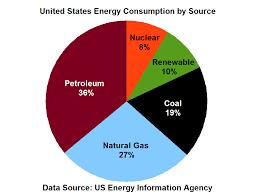 Us Energy Consumption Pie Chart File Us Energy Consumption By Source Png Wikimedia Commons