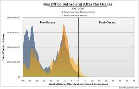 The Value Of An Oscar Boxofficequant