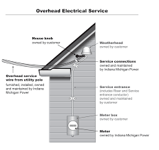 home warranty coverage overhead electrical diagram underground electrical diagram