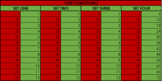 Pomodoro Chart Why The Pomodoro Technique Didnt Work For Me Pomodoro