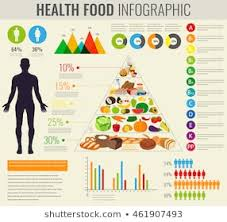Food And Its Nutrients Chart