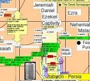 Jesus Life Timeline Chart Bible Timeline Of Kings And Prophets Biblical Timeline