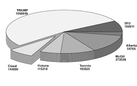 The Pie Chart Shows The Number Of Completed Simulation