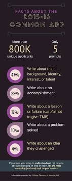 Common Application Essay 2015 16 Infographic The Common Application College Planners Of