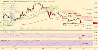 Ltc Charting System Crypto Technicals Ltc Usd Struggles To Extend Gains