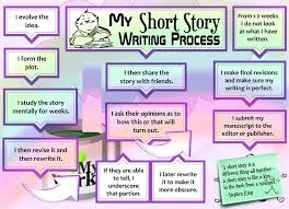 furthermore How to Write a Short Story  with S le Stories    wikiHow furthermore How to Write a Short Story   Quick and Easy   YouTube moreover My Personal Expressions  Write a Short Story   Worksheet together with How to Write a Short Story  with S le Stories    wikiHow moreover Writing Short  Short Stories – THIRD VERB furthermore How To Write A Short Story together with Short Story Writing further Why You Should be Writing Short Fiction   Anne R  Allen's Blog also Creative Writing  Short Story Elements likewise Short Story Lesson   Lessons   Tes Teach. on latest writing short stories