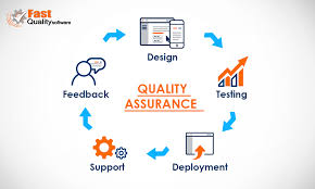 Quality Assurance System Chart Quality Assurance System Quality Assurance Quality Control