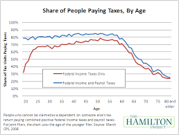 Federal Payroll Chart Who Doesnt Pay Taxes In Eight Charts Politcal Federal