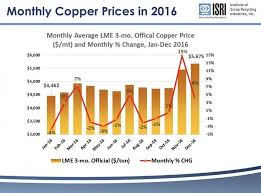 Scrap Metal Prices Rise For First Time In Five Years