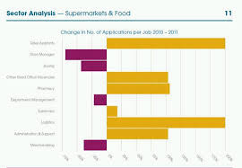 food  amp  drink sector  number of applications per job role doubled    in fact  s assistant    s roles constituted two thirds of all the supermarket roles advertised in   whereas in      of adverts had been for store