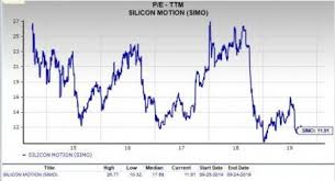 Is Silicon Motion Simo A Great Pick For Value Investors