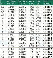 Taper Reamer Size Chart Taper Pin Reamer Sizes Bestfxtradingplatform Com