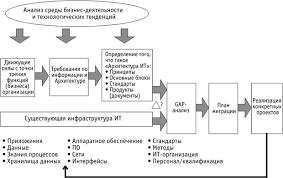 НОУ ИНТУИТ Лекция Процесс разработки архитектур цели и задачи  Схема процесса разработки архитектуры и стратегии ИТ