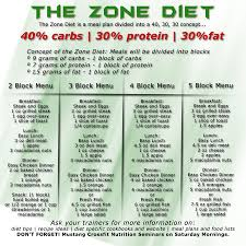 Trainers Share 13 Tips To Zone Diet Blocks Spreadsheet