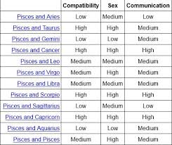 Pisces And Virgo Compatibility Chart Pisces Dating Pisces Compatibility Signs Csrevizionau