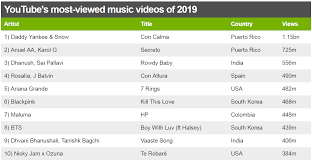 Latest Chart Songs Youtube Youtube Users Cant Stop Streaming Latin Pop Bbc News