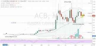 3 Marijuana Stocks To Buy Now Acb Tlry Iipr Investorplace