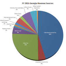 National Budget 2016 Pie Chart 23 Eye Catching Government Revenue Pie Chart