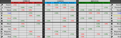 Warframe Enemy Weakness Chart Dmg Output What I Am Doing Wrong Players Helping