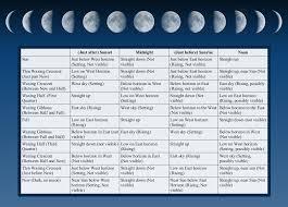 Moon Phases Chart Angela Holders Books