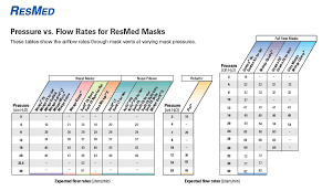 Cpap Mask Leak Rate Chart Best Picture Of Chart Anyimage Org