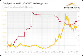 Yuan And Gold Seeking Alpha