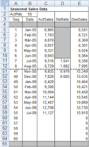Sales Per Day Formula How To Create A Rolling Forecast Of Seasonal Sales In Excel