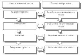 Стадии и этапы жизненного цикла проекта Процесс планирования практически синхронен с фазами жизненного цикла проекта и может быть разделен на несколько этапов рис 3