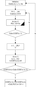 Flow Chart Of Proposed Algorithm 1 Recognizing The