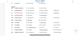 Saints Depth Chart Vs Chargers Released Two Rookies Move Up
