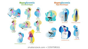 Hypoglycemia Images Stock Photos Vectors Shutterstock