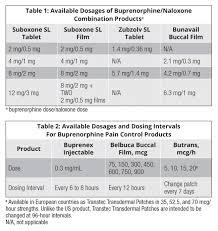Buprenorphine Conversion Chart Buprenorphine And Surgery Whats The Protocol