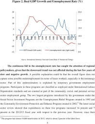 unemployment and growth does okun s law apply to trinidad and the continuous fall in the unemployment rate has caught the attention of regional policymakers given