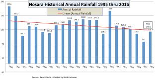 Rainfall Nosara Civic Association