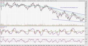 Nse Stock Options Charts Nse Options Trader Charts