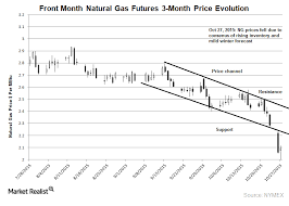 Ng Price Chart Bottom Fishing Natural Gas Prices Could Rally Market Realist