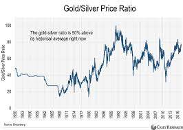 Silver Prices Are 8 Times Cheaper Than Should Be Commodity