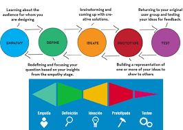 Design Thinking Public Policy Design Thinking Vs Technological Innovation