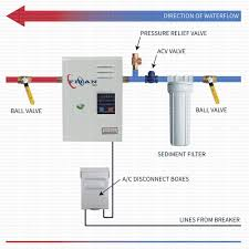 Whole House Water Heater Titan N120 Tankless Water Heater Tank The Tank