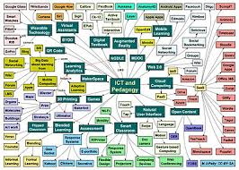 How To Draw An Organizational Chart In Word 2010 Mind Map Wikipedia