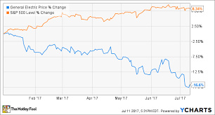 9 Reasons To Be Hopeful For A General Electric Company Stock