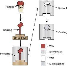 Wax Pattern